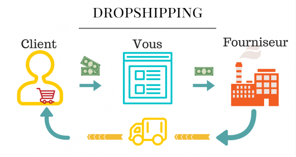 e-commerce dropshipping